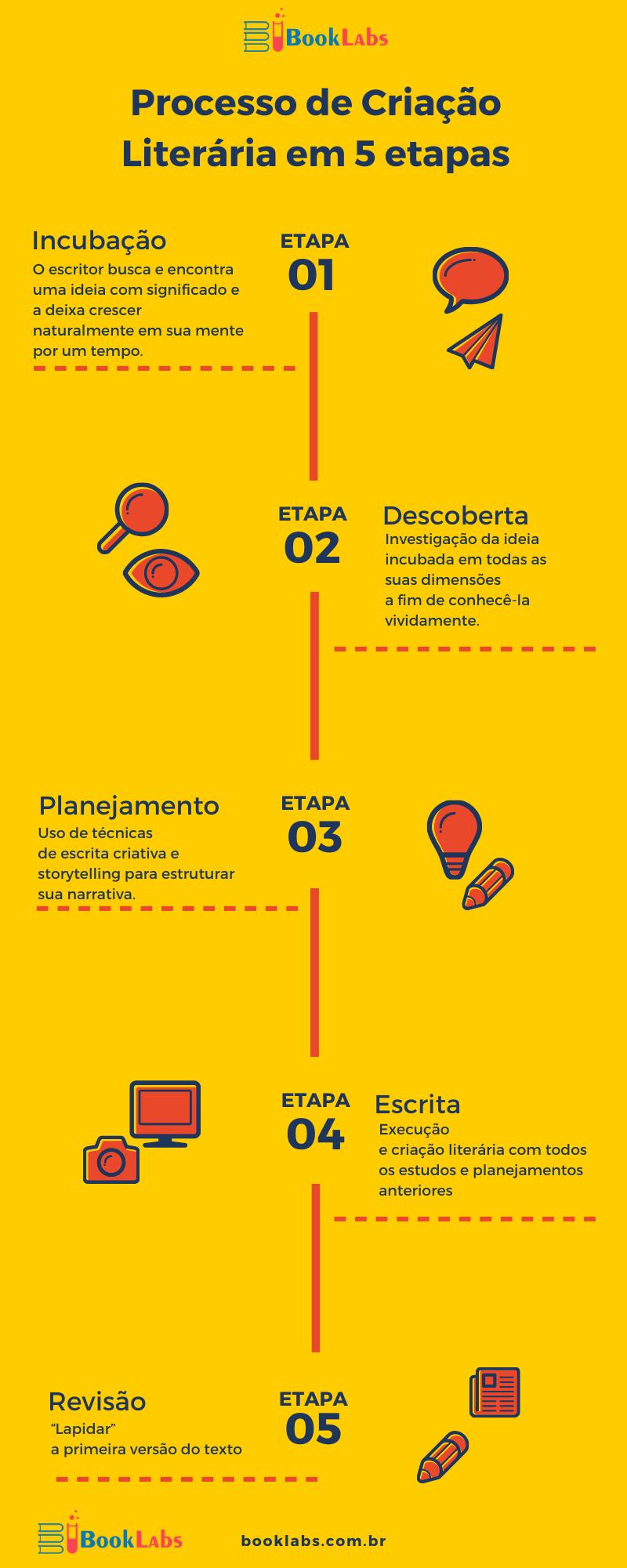 Infográfico - Processo de Criação Literária